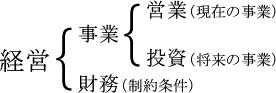 経営{事業 財務(制約条件){営業(現在の事業) 投資(将来の事業)